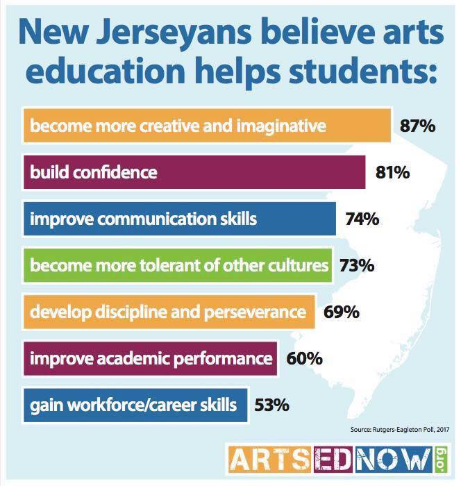 Arts Education Helps Advocacy